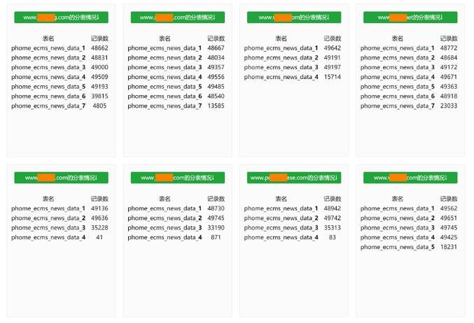 帝国CMS对10W级以上数据进行分表操作记录